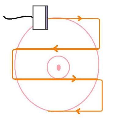 Ultrasound Grid scanning pattern